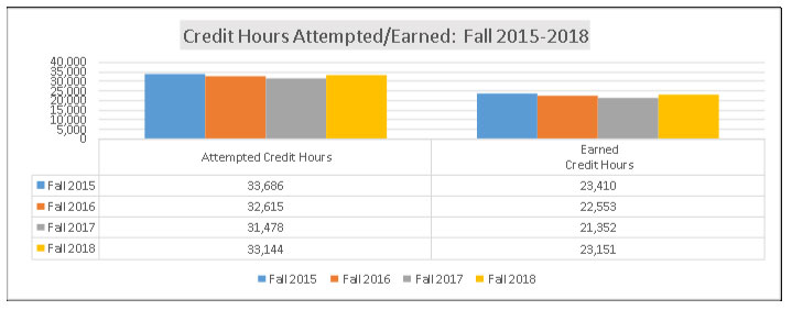 Bar chart showing a steady rate of credit hours attempted and earned from Fall 2015 - Fall 2018