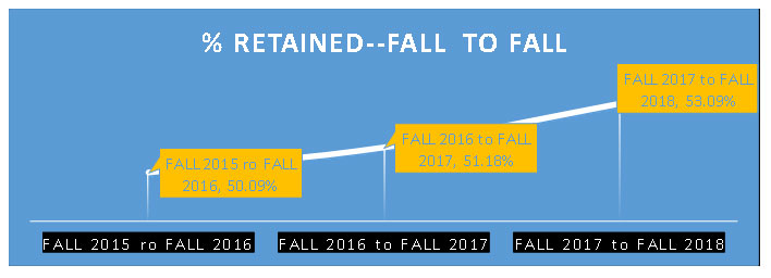 Line chart showing growth in percentage retained from Fall 2015- Fall 2018