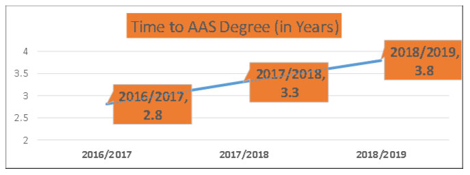 Line chart showing growth in time to AAs Degree from 2016-2019